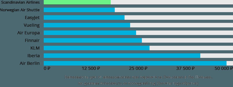 Динамика цен в зависимости от авиакомпании, совершающей перелет из Хельсинки в Лас-Пальмас