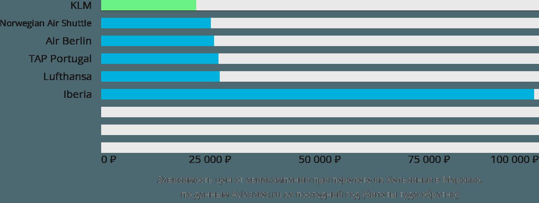 Динамика цен в зависимости от авиакомпании, совершающей перелет из Хельсинки в Марокко