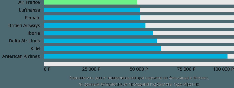 Динамика цен в зависимости от авиакомпании, совершающей перелет из Хельсинки в Мехико