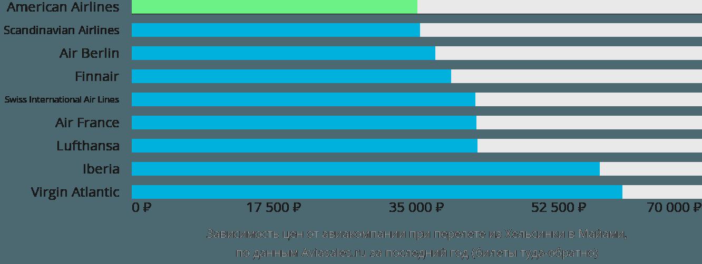 Динамика цен в зависимости от авиакомпании, совершающей перелет из Хельсинки в Майами