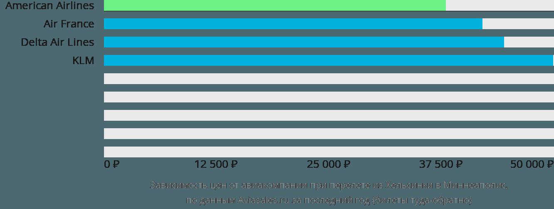 Динамика цен в зависимости от авиакомпании, совершающей перелет из Хельсинки в Миннеаполис