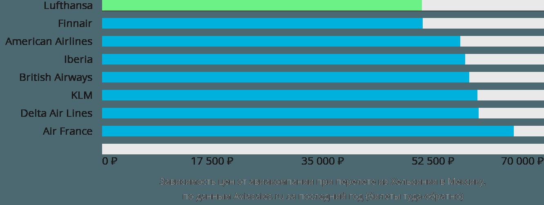 Динамика цен в зависимости от авиакомпании, совершающей перелет из Хельсинки в Мексику