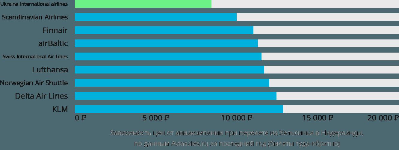 Динамика цен в зависимости от авиакомпании, совершающей перелет из Хельсинки в Нидерланды