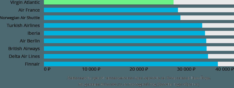 Динамика цен в зависимости от авиакомпании, совершающей перелет из Хельсинки в Нью-Йорк