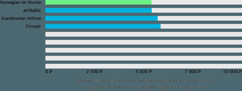 Динамика цен в зависимости от авиакомпании, совершающей перелет из Хельсинки в Осло