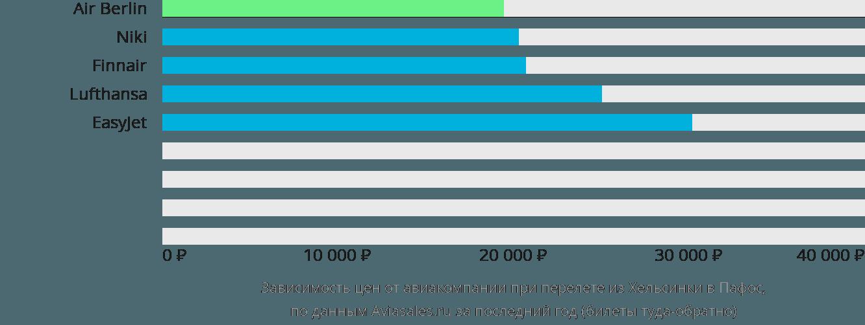 Динамика цен в зависимости от авиакомпании, совершающей перелет из Хельсинки в Пафос