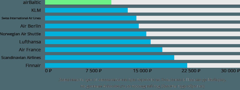 Динамика цен в зависимости от авиакомпании, совершающей перелет из Хельсинки в Пальма-де-Майорку