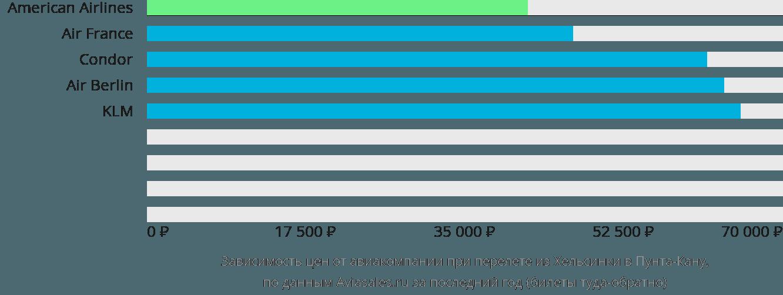 Динамика цен в зависимости от авиакомпании, совершающей перелет из Хельсинки в Пунта-Кану