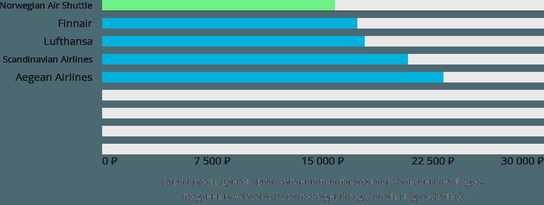 Динамика цен в зависимости от авиакомпании, совершающей перелет из Хельсинки на Родос