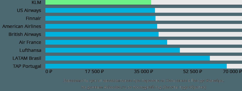 Динамика цен в зависимости от авиакомпании, совершающей перелет из Хельсинки в Рио-де-Жанейро