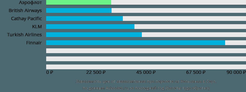 Динамика цен в зависимости от авиакомпании, совершающей перелет из Хельсинки в Сеул