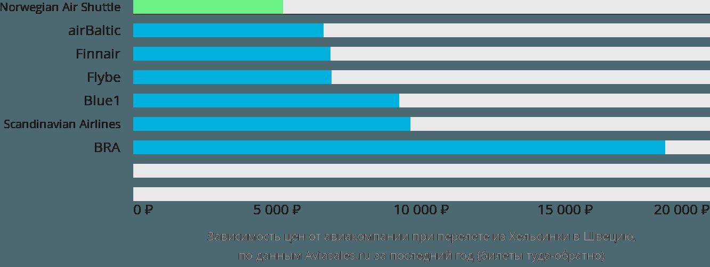 Динамика цен в зависимости от авиакомпании, совершающей перелет из Хельсинки в Швецию