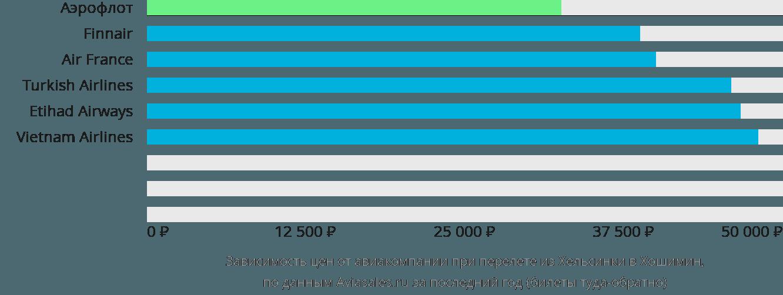Динамика цен в зависимости от авиакомпании, совершающей перелет из Хельсинки в Хошимин