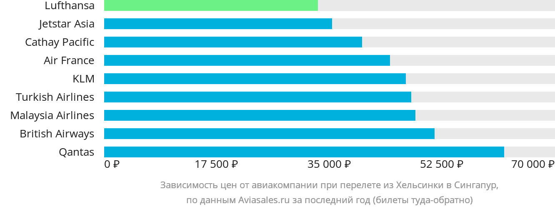Динамика цен в зависимости от авиакомпании, совершающей перелет из Хельсинки в Сингапур