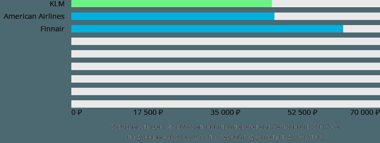 Динамика цен в зависимости от авиакомпании, совершающей перелет из Хельсинки в Сан-Хосе