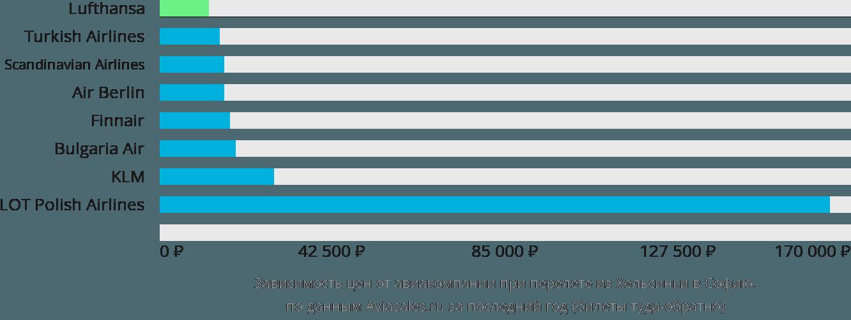 Динамика цен в зависимости от авиакомпании, совершающей перелет из Хельсинки в Софию
