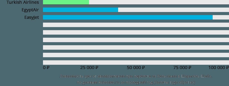 Динамика цен в зависимости от авиакомпании, совершающей перелет из Хельсинки в Шарм-эль-Шейх