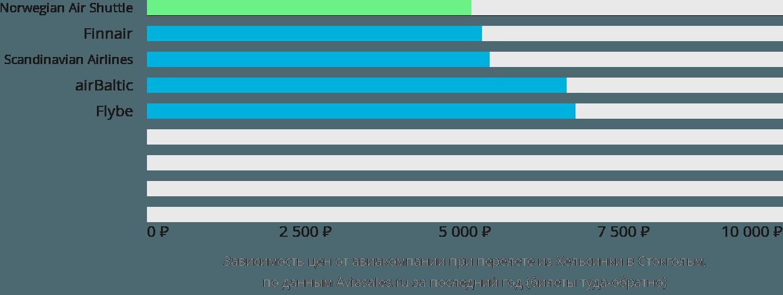 Динамика цен в зависимости от авиакомпании, совершающей перелет из Хельсинки в Стокгольм