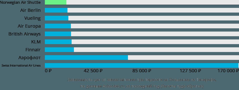 Динамика цен в зависимости от авиакомпании, совершающей перелет из Хельсинки на Тенерифе