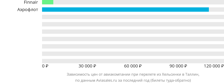 Динамика цен в зависимости от авиакомпании, совершающей перелет из Хельсинки в Таллин