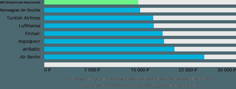 Динамика цен в зависимости от авиакомпании, совершающей перелет из Хельсинки в Тель-Авив