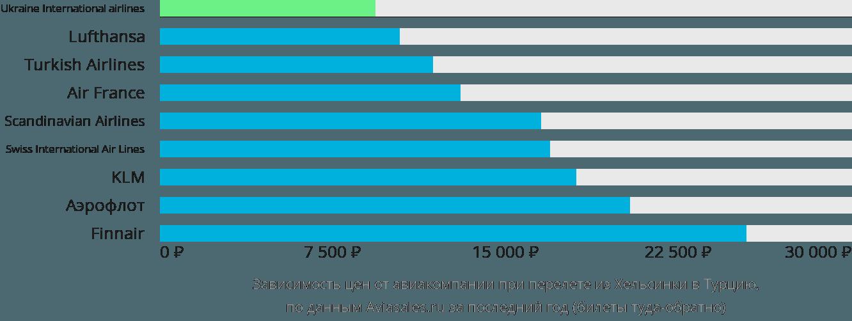Динамика цен в зависимости от авиакомпании, совершающей перелет из Хельсинки в Турцию