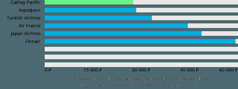 Динамика цен в зависимости от авиакомпании, совершающей перелет из Хельсинки в Токио