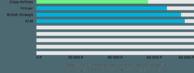 Динамика цен в зависимости от авиакомпании, совершающей перелет из Хельсинки в Кито