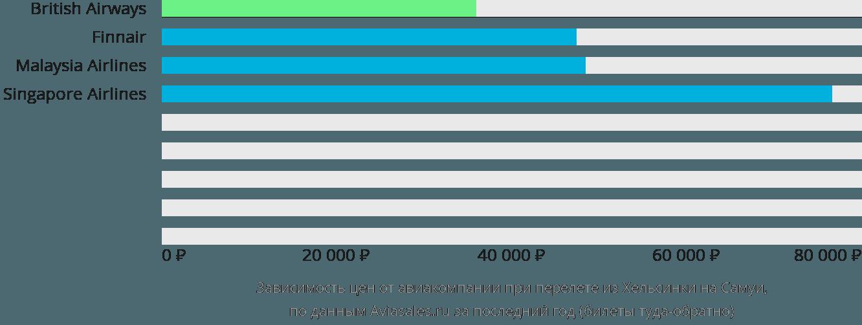 Динамика цен в зависимости от авиакомпании, совершающей перелет из Хельсинки на Самуи