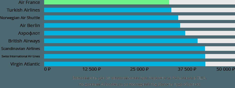 Динамика цен в зависимости от авиакомпании, совершающей перелёт из Хельсинки в США