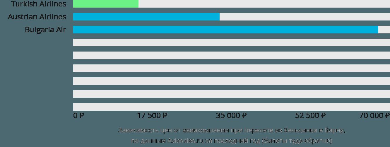 Динамика цен в зависимости от авиакомпании, совершающей перелет из Хельсинки в Варну