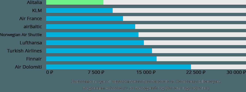 Динамика цен в зависимости от авиакомпании, совершающей перелет из Хельсинки в Венецию