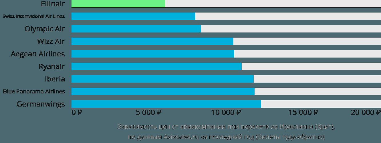 Динамика цен в зависимости от авиакомпании, совершающей перелет из Ираклиона (Крит)