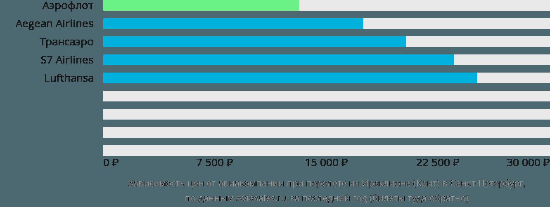 Динамика цен в зависимости от авиакомпании, совершающей перелет из Ираклиона (Крит) в Санкт-Петербург