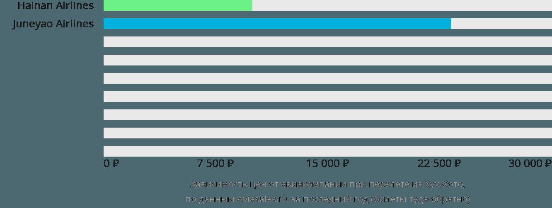 Динамика цен в зависимости от авиакомпании, совершающей перелет из Хух-Хото