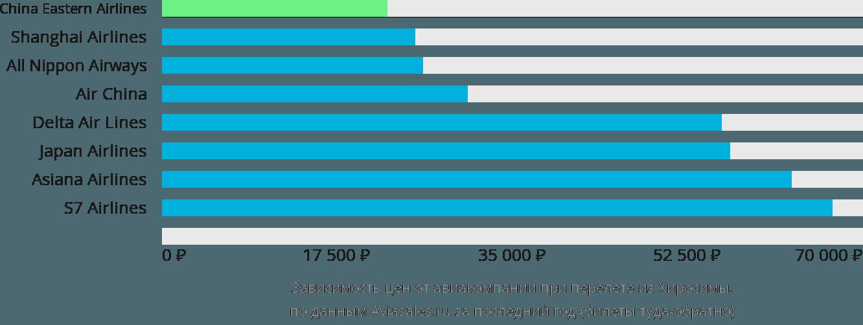 Динамика цен в зависимости от авиакомпании, совершающей перелет из Хиросимы