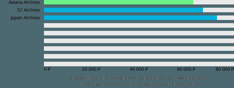 Динамика цен в зависимости от авиакомпании, совершающей перелет из Хиросимы в Хабаровск