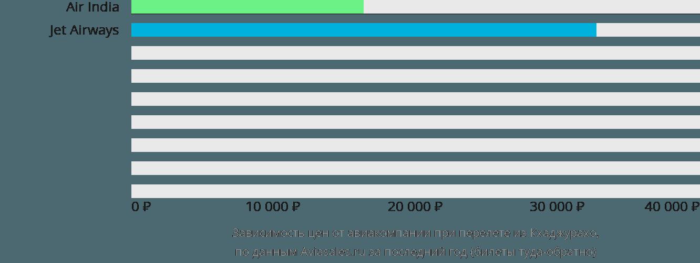 Динамика цен в зависимости от авиакомпании, совершающей перелет из Кхаджурахо
