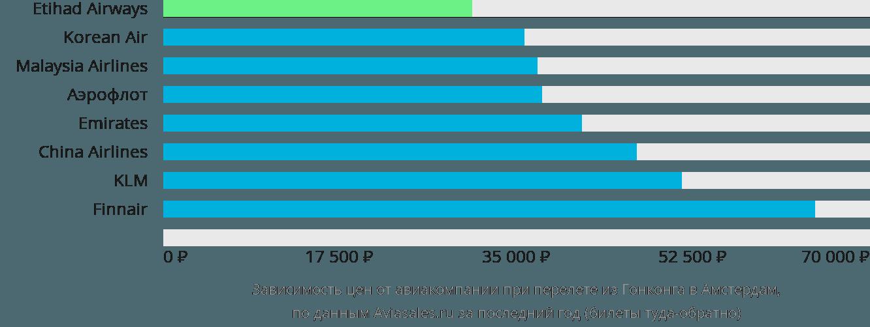 Динамика цен в зависимости от авиакомпании, совершающей перелет из Гонконга в Амстердам