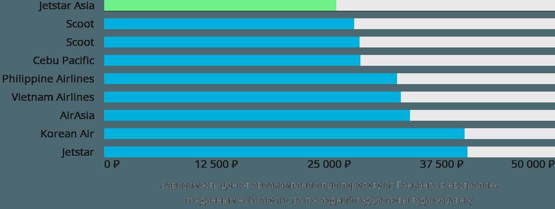 Динамика цен в зависимости от авиакомпании, совершающей перелёт из Гонконга в Австралию