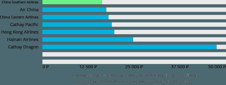 Динамика цен в зависимости от авиакомпании, совершающей перелет из Гонконга в Пекин
