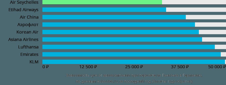 Динамика цен в зависимости от авиакомпании, совершающей перелёт из Гонконга в Германию