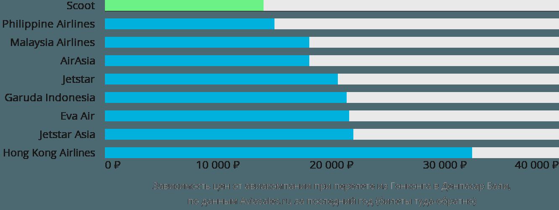 Динамика цен в зависимости от авиакомпании, совершающей перелет из Гонконга в Денпасар Бали