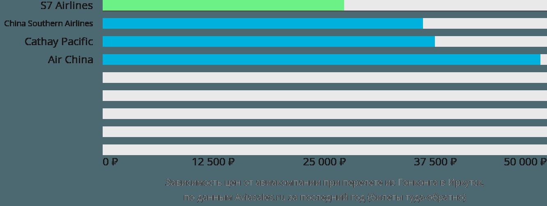 Динамика цен в зависимости от авиакомпании, совершающей перелет из Гонконга в Иркутск