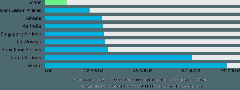Динамика цен в зависимости от авиакомпании, совершающей перелет из Гонконга в Индию