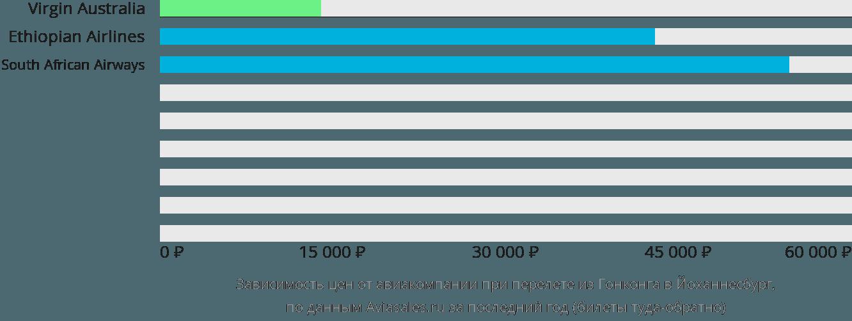 Динамика цен в зависимости от авиакомпании, совершающей перелет из Гонконга в Йоханнесбург
