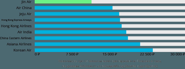 Динамика цен в зависимости от авиакомпании, совершающей перелет из Гонконга в Сеул