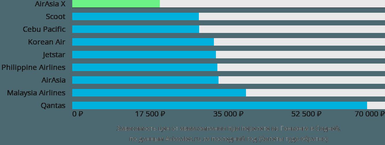 Динамика цен в зависимости от авиакомпании, совершающей перелет из Гонконга в Сидней