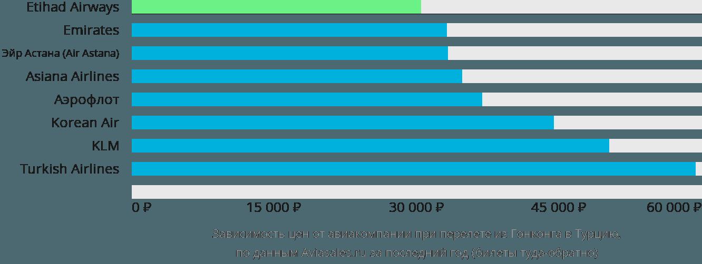 Динамика цен в зависимости от авиакомпании, совершающей перелет из Гонконга в Турцию