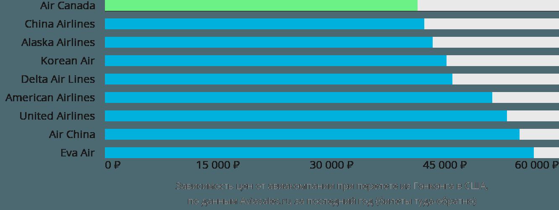 Динамика цен в зависимости от авиакомпании, совершающей перелёт из Гонконга в США